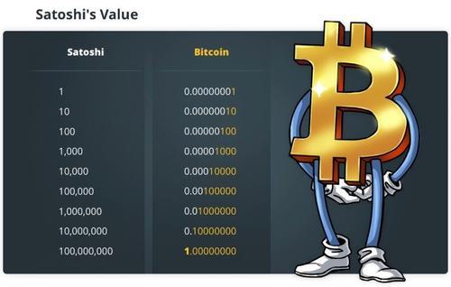 Satoshi value