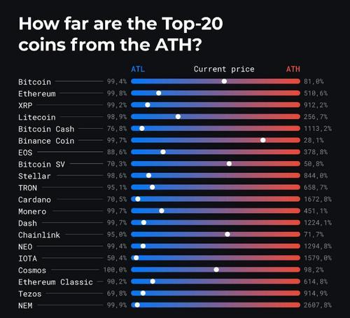 Top 20 coins